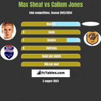 Max Sheaf vs Callum Jones h2h player stats