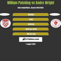William Patching vs Andre Wright h2h player stats
