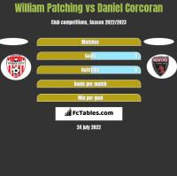 William Patching vs Daniel Corcoran h2h player stats