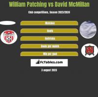 William Patching vs David McMillan h2h player stats