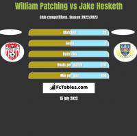 William Patching vs Jake Hesketh h2h player stats