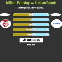 William Patching vs Kristian Dennis h2h player stats
