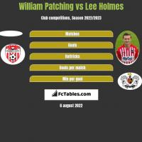 William Patching vs Lee Holmes h2h player stats