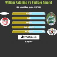 William Patching vs Padraig Amond h2h player stats