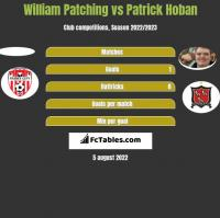 William Patching vs Patrick Hoban h2h player stats