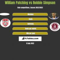 William Patching vs Robbie Simpson h2h player stats