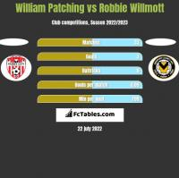 William Patching vs Robbie Willmott h2h player stats