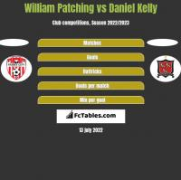 William Patching vs Daniel Kelly h2h player stats