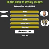 Declan Dunn vs Wesley Thomas h2h player stats