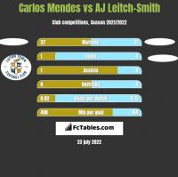 Carlos Mendes vs AJ Leitch-Smith h2h player stats