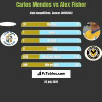 Carlos Mendes vs Alex Fisher h2h player stats