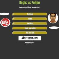 Regis vs Felipe h2h player stats