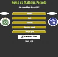 Regis vs Matheus Peixoto h2h player stats