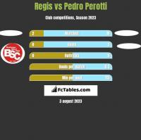 Regis vs Pedro Perotti h2h player stats