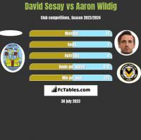 David Sesay vs Aaron Wildig h2h player stats