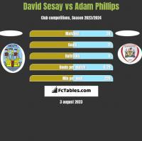 David Sesay vs Adam Phillips h2h player stats