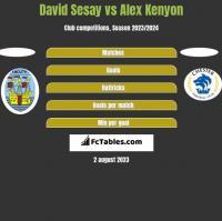 David Sesay vs Alex Kenyon h2h player stats