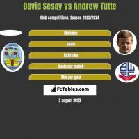 David Sesay vs Andrew Tutte h2h player stats
