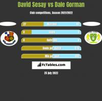 David Sesay vs Dale Gorman h2h player stats