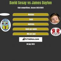 David Sesay vs James Dayton h2h player stats