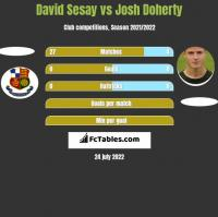 David Sesay vs Josh Doherty h2h player stats