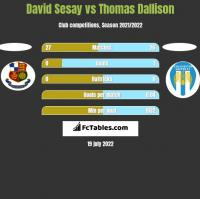 David Sesay vs Thomas Dallison h2h player stats