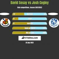 David Sesay vs Josh Cogley h2h player stats