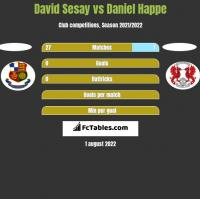 David Sesay vs Daniel Happe h2h player stats