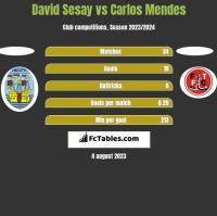 David Sesay vs Carlos Mendes h2h player stats