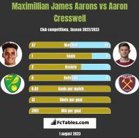 Maximillian James Aarons vs Aaron Cresswell h2h player stats