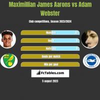 Maximillian James Aarons vs Adam Webster h2h player stats