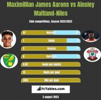 Maximillian James Aarons vs Ainsley Maitland-Niles h2h player stats