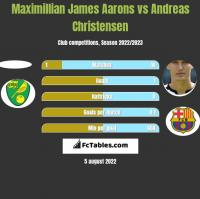 Maximillian James Aarons vs Andreas Christensen h2h player stats