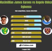 Maximillian James Aarons vs Angelo Obinze Ogbonna h2h player stats