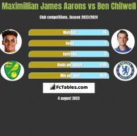 Maximillian James Aarons vs Ben Chilwell h2h player stats
