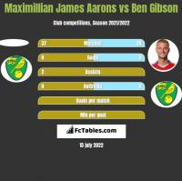 Maximillian James Aarons vs Ben Gibson h2h player stats