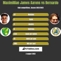 Maximillian James Aarons vs Bernardo h2h player stats