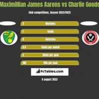 Maximillian James Aarons vs Charlie Goode h2h player stats