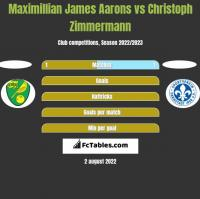 Maximillian James Aarons vs Christoph Zimmermann h2h player stats