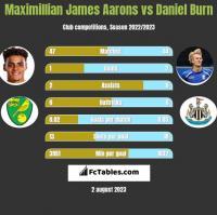 Maximillian James Aarons vs Daniel Burn h2h player stats