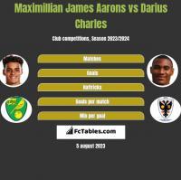 Maximillian James Aarons vs Darius Charles h2h player stats