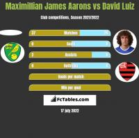 Maximillian James Aarons vs David Luiz h2h player stats