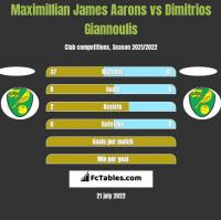 Maximillian James Aarons vs Dimitrios Giannoulis h2h player stats