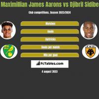 Maximillian James Aarons vs Djibril Sidibe h2h player stats