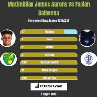 Maximillian James Aarons vs Fabian Balbuena h2h player stats