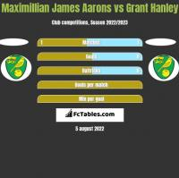 Maximillian James Aarons vs Grant Hanley h2h player stats