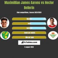 Maximillian James Aarons vs Hector Bellerin h2h player stats