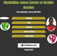 Maximillian James Aarons vs Ibrahim Amadou h2h player stats