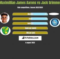 Maximillian James Aarons vs Jack Grimmer h2h player stats
