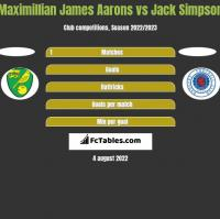 Maximillian James Aarons vs Jack Simpson h2h player stats